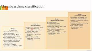 Cl Ification Asthma Control