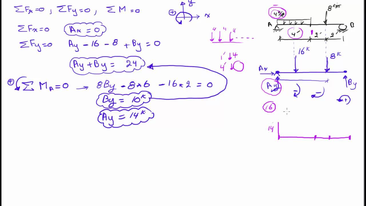 How To Draw Shear And Bending Moment Diagrams 4 Pin Din Minax Belegung English - Drawing Force Youtube