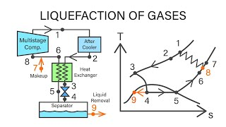Mechanical Engineering Thermodynamics - Lec 24, pt 4 of 4:  Liquefaction of Gases