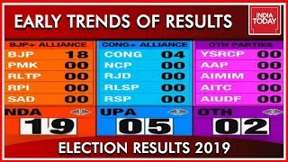 The Early Trends Of The Election Results | Results 2019