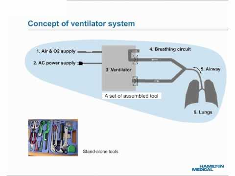 E-Learning: Mechanical Ventilator System Concept