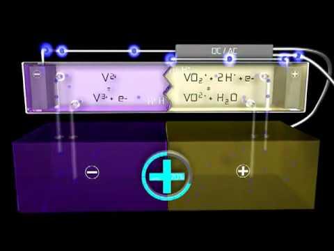 Vanadium Redox Battery Home Installation