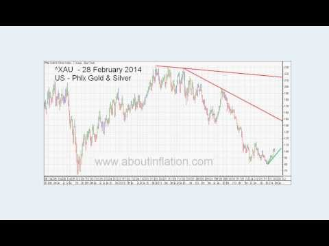 World Indices Trend Lines - DJ30, S&P 500, Nasdaq 100, Gold and Silver Index weekly 2014 February 28