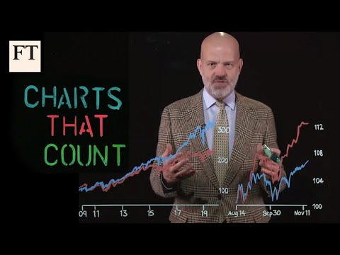 What's The Best Stock Investing Strategy? | Charts That Count