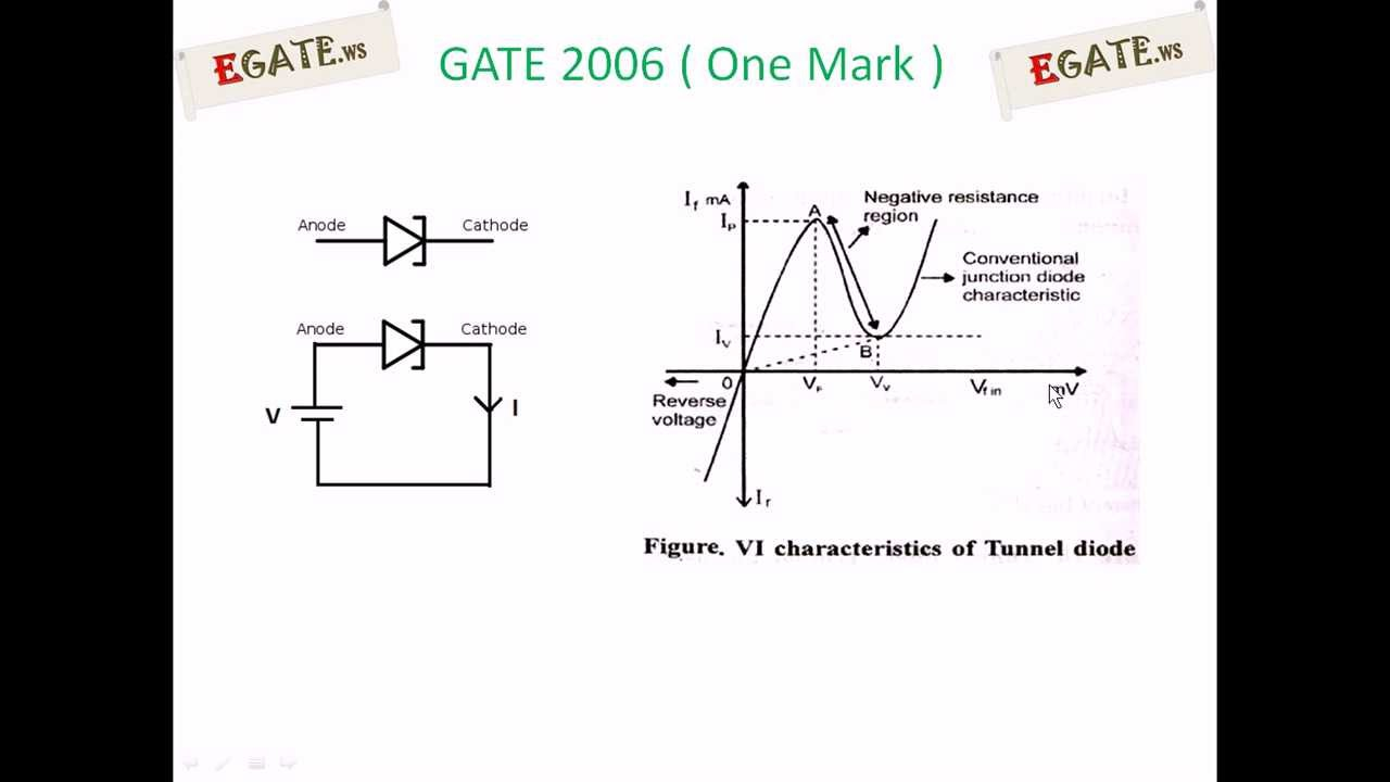 Question On Special Purpose Diodes Tunnel Diode Gate 2006 Ece Reverse Bias Oscillator Circuit Electron Devices Egatews Youtube