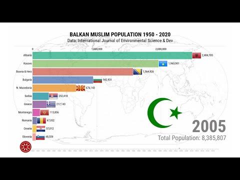 Balkan Muslim Population 1950 - 2020