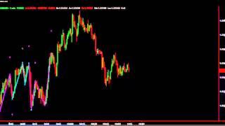 M&W Pattern Indicator Live Plotting