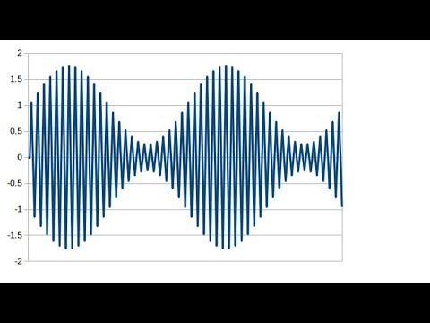 Amplitude Modulation, Mose Code and the Fourier Series