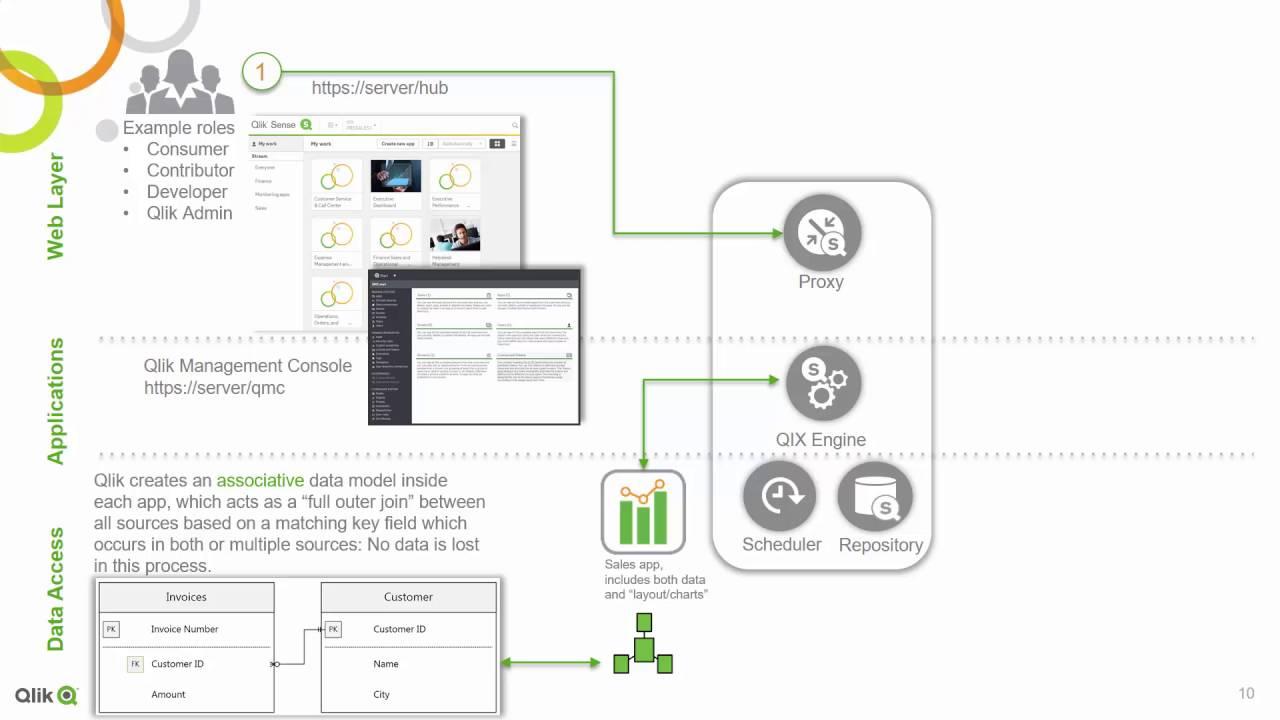 Saas Architecture Diagram Level 1 Data Flow Integration Introduction Qlik Sense Youtube