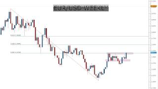 Weekly Forex Charts