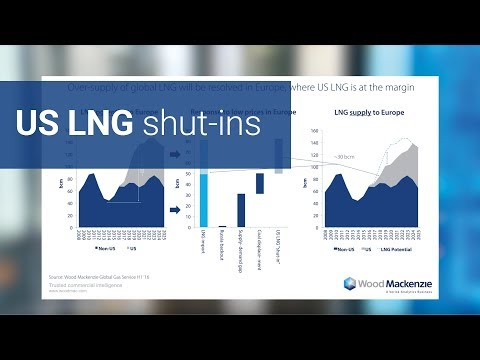 US LNG shut-ins: Will Europe open the floodgates?