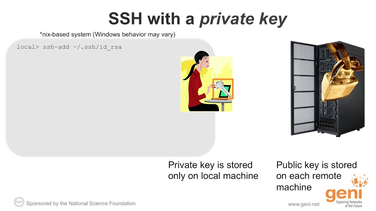 How ssh with a private key works youtube how ssh with a private key works 1betcityfo Image collections