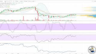 Quick $BTC #Bitcoin chart update 9/15/18