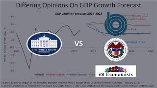 The Truth About U.S. GDP Growth