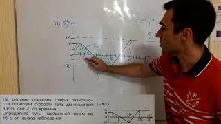 на рисунке представлен график зависимости проекции скорости тела