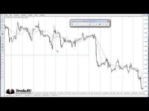 Торговая стратегия Форекс | Основана на скользящих средних (Moving Average)