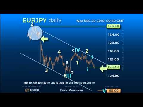 Forex Trading Strategy on EURJPY - Entering Acceleration Phase!?