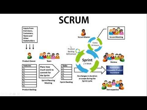 scrum-in-hindi-|-software-engineering-tutorials
