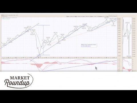 Market Roundup with Greg Schnell: Markets Tested By Trade Talk