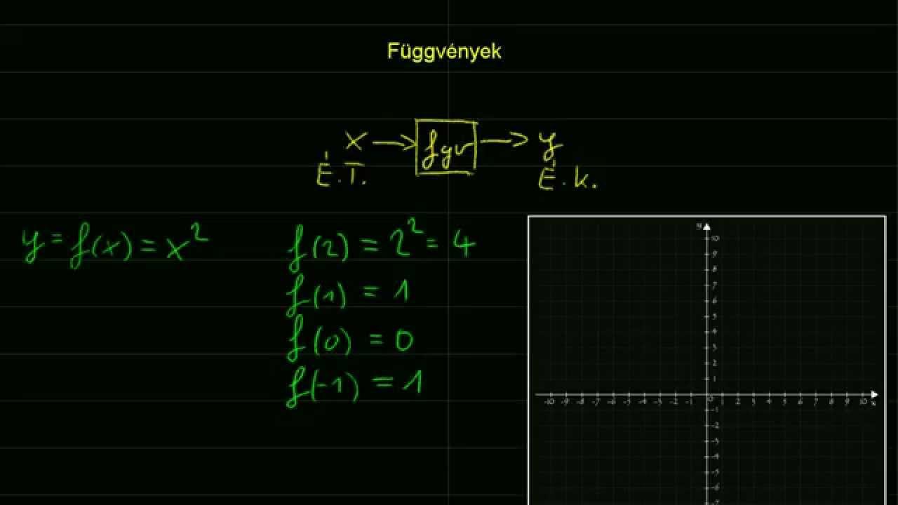 a fogyás lineáris függvény