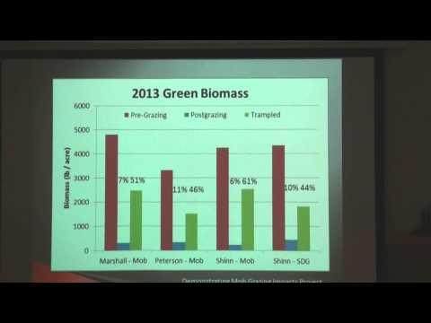 UNL Mob Grazing Workshop - Soil Organic Matter