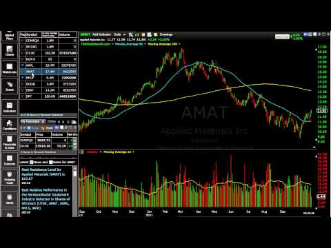 Trading simple moving average crossover bitcoin