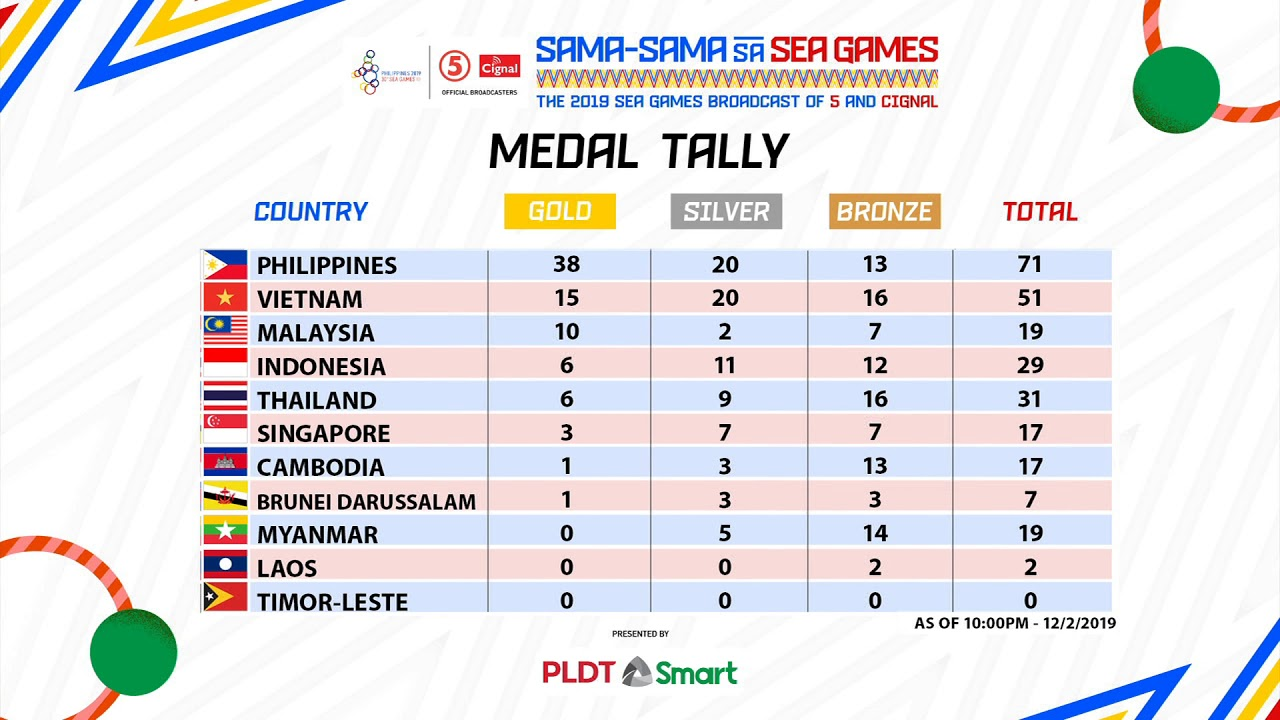 30th Sea Games Philippines 2019 Medal Tally December 2