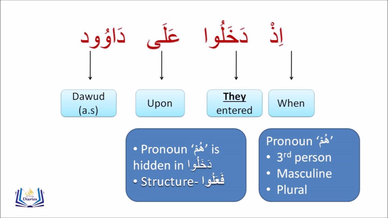 Arabic grammar ism dameer marfoo muttasil youtube arabic grammar ism dameer marfoo muttasil ccuart Choice Image