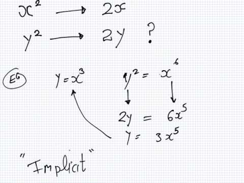 Mathematics for Engineering | Lesson | Calculus | Implict De