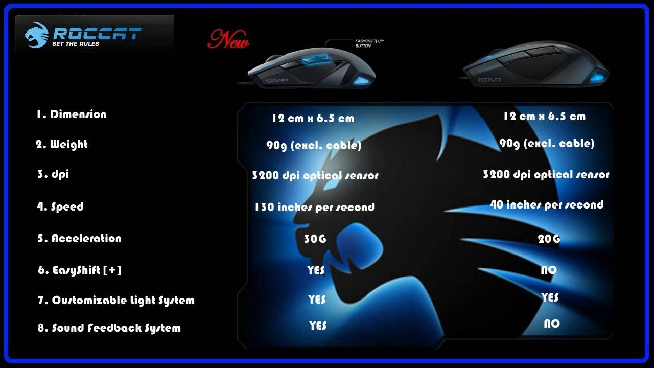 Drivers Update: ROCCAT Kova+ Mouse