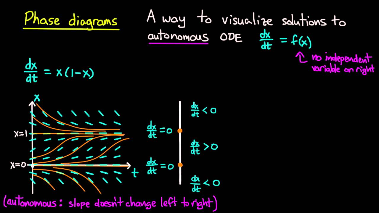 How To Draw A Phase Diagram Marketing System Ode Diagrams Youtube