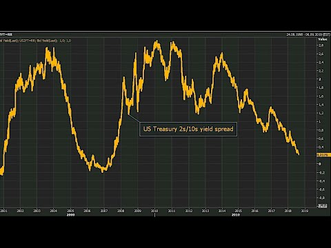 When financial media says yield curve means nothing, it does