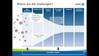 Innovation Management - HYPE Webinar: Introduction to Online Innovation Management