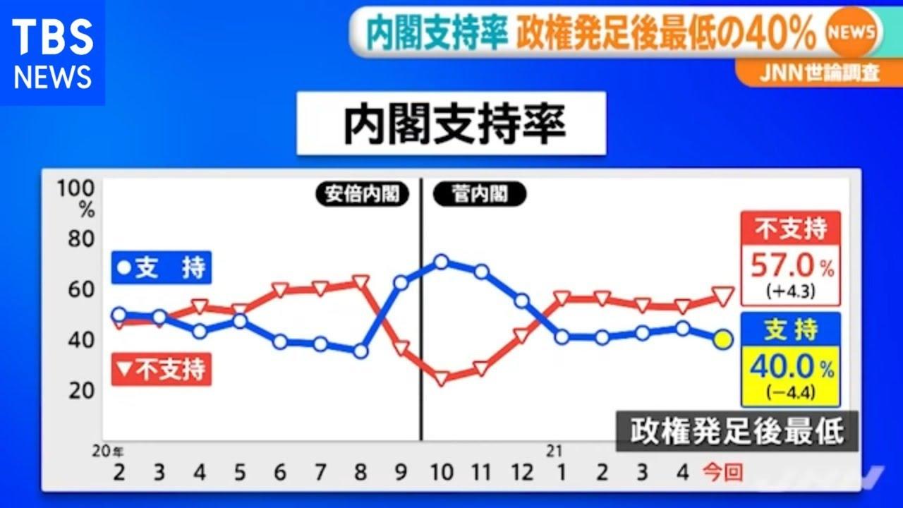 支持 世論 率 政党 調査 内閣支持率と支持政党を最初に聞くか、最後に聞くか~菅内閣支持率16%(東京新聞など)の驚き