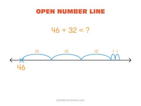 Open Number Line 1 - Addition