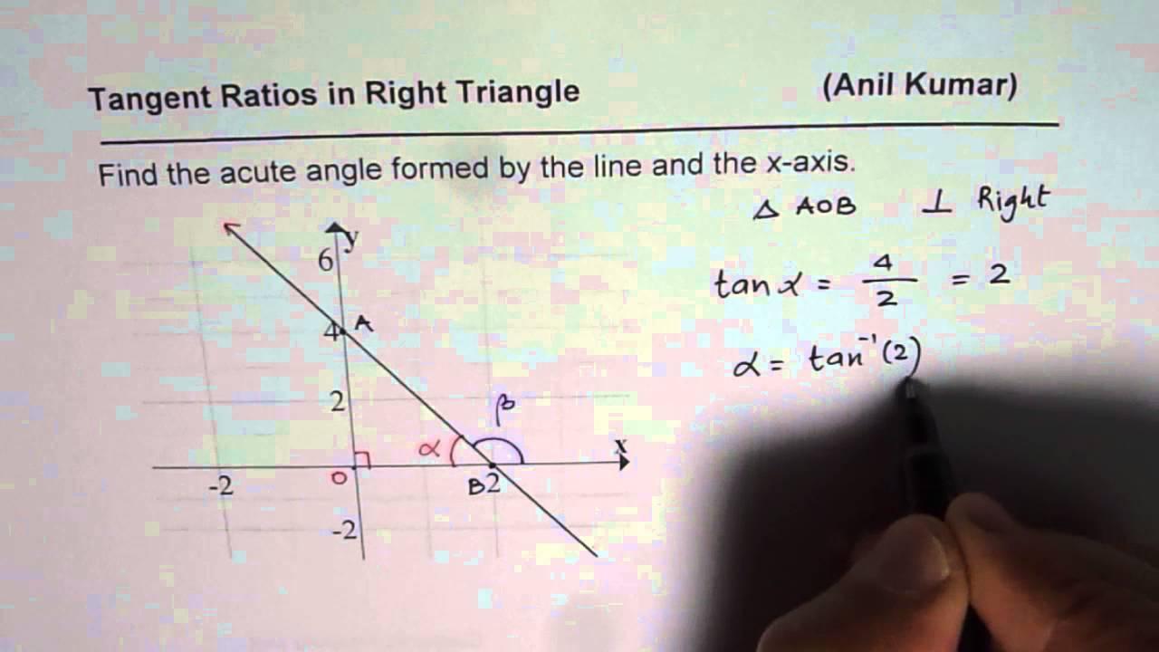 Slope Of Line And Trigonometric Tan Ratio Relation