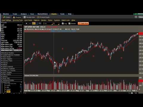 The 7-Step Process of Online Stock Option Trading