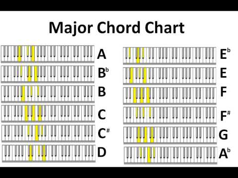 Piano piano chords in a minor : Major & Minor Piano Chord Charts no audio - YouTube