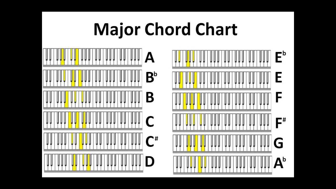Major u0026 Minor Piano Chord Charts no audio - YouTube