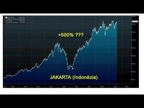 Ako obchodovať emerging markets