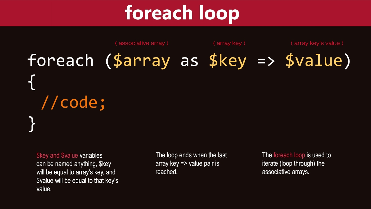 php foreach key value