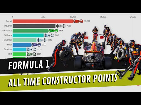 F1 Team Constructors - All Time Points (1950-2019)