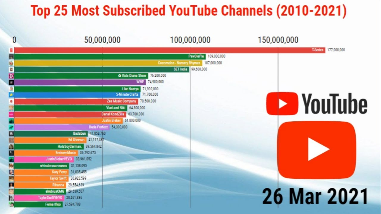 Most Subscribed YouTube Channels 2021|| Top 25 Most Subscribed YouTube Channels 2010-2021