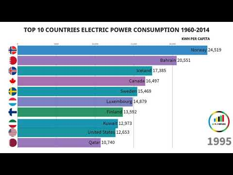 Top 10 Countries with most Electric power consumption (kWh per capita)