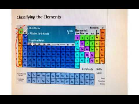 Periodic Table   Metals, Nonmetals, And Metalloids