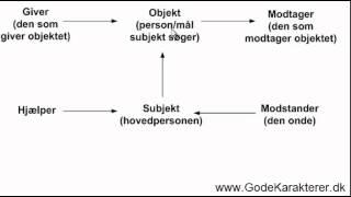 Aktantmodellen - lær om den fine aktantmodel