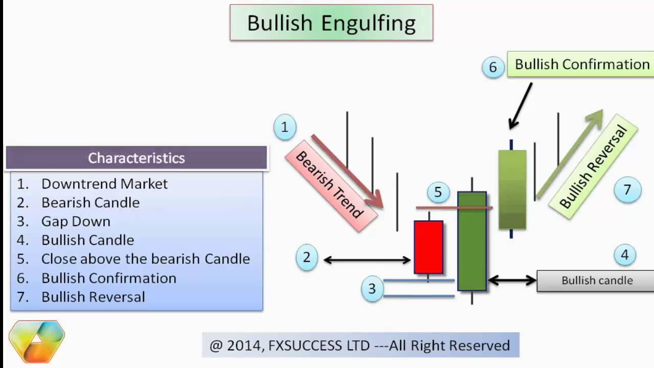 Forex youtube candlestick