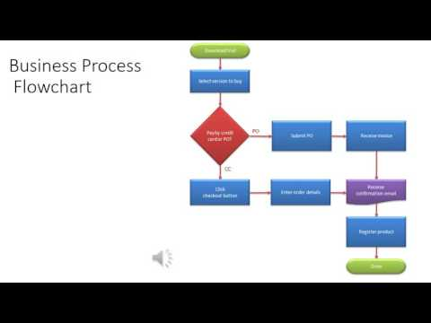 Management Information Systems: Business Processes
