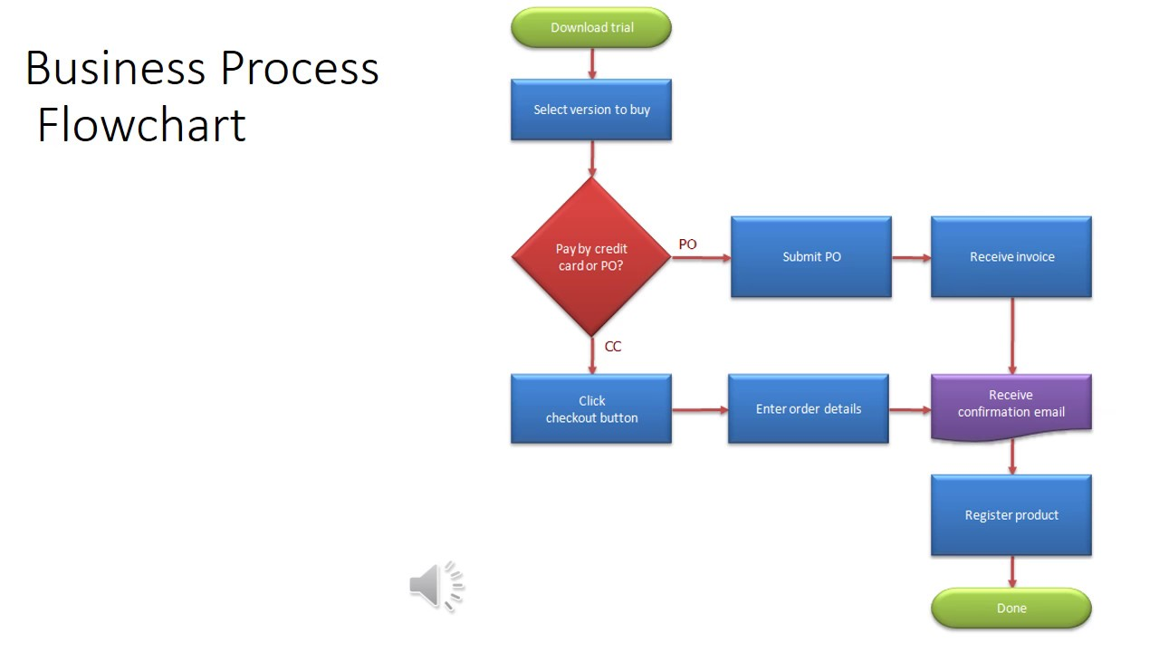 Management Information Systems: Business Processes - YouTube