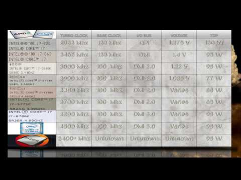 AMD Ryzen vs Intel i7 7700k vs 6700k vs 5775c vs 4790k vs 3770k vs 2600k vs 860 vs 920/NO BENCHMARKS